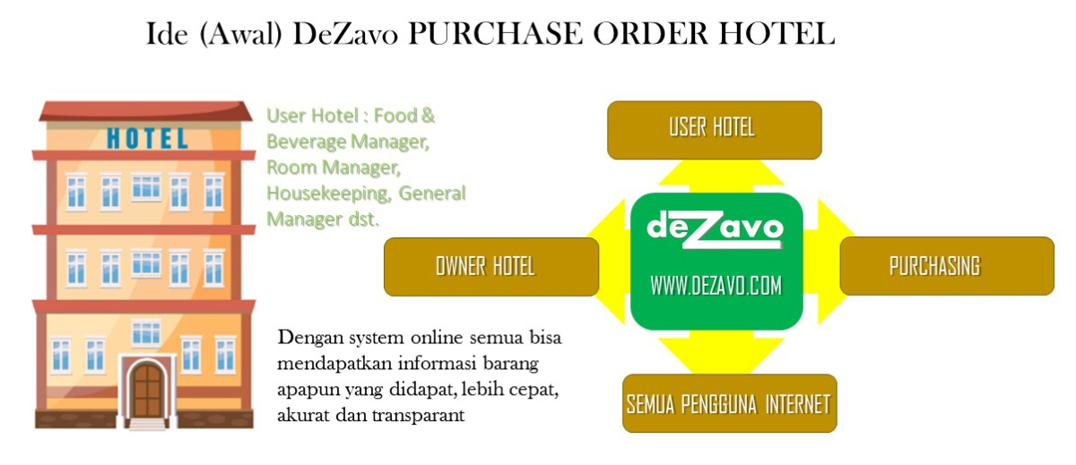 DeZavo, berawal dari start up