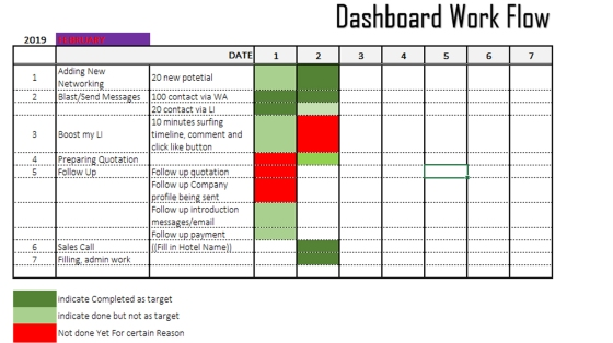 Weekly Dashboard Work Flow